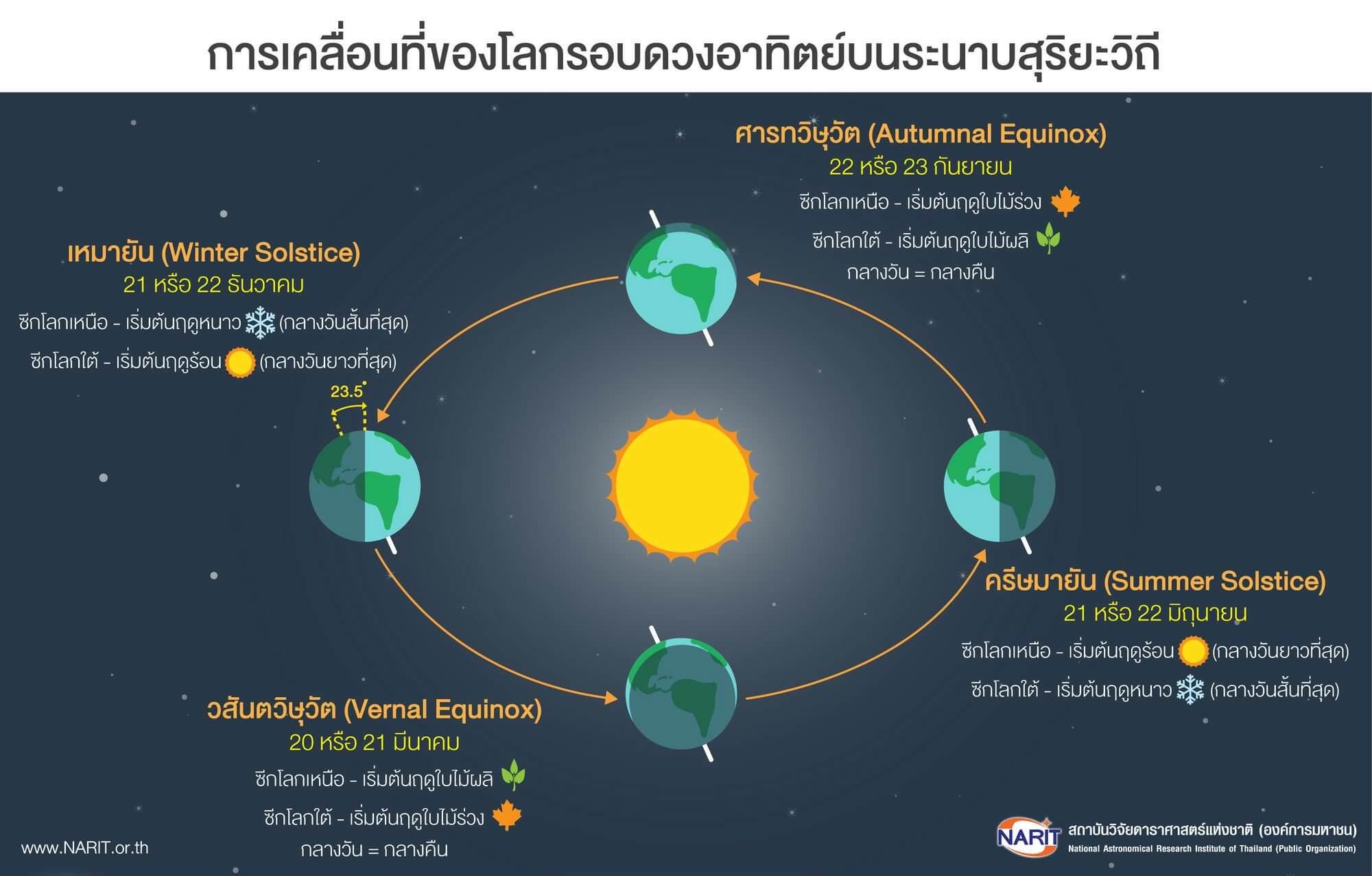 โลกหมุนรอบดวงอาทิตย์